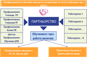 dual_education
